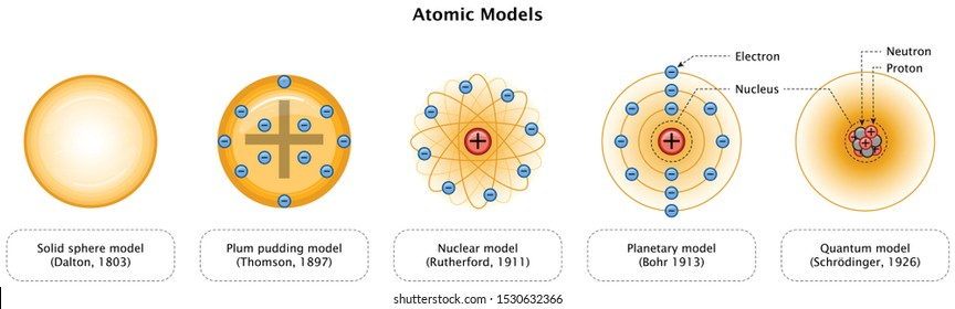 Atomic Models Scientist And Years solid sphere model plum pudding model planetary model quantum model Chemistry Education Diagram Vector Illustration