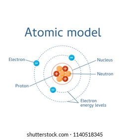 Atomic structure model. Chart with neurons, protons and electrons.