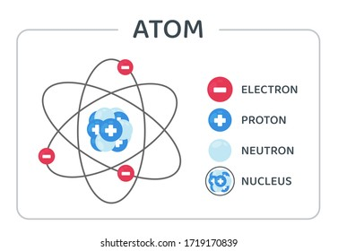 The atomic structure vector consists of protons, neutrons and electrons orbiting the nucleus.