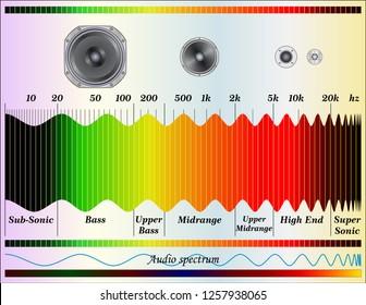Audio sound frequency spectrum