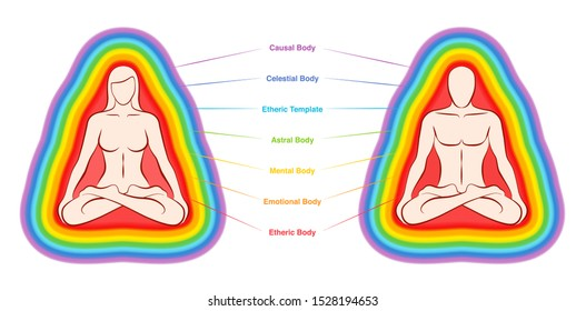 Aura layers chart. The seven colored and labeled bodies of a meditating yoga couple. Etheric, emotional, mental, astral, celestial and causal layer. Vector illustration on white background.