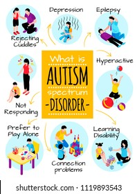 Autism isometric poster with behavior difficulties depression communication problems hyperactivity and learning disability vector illustration