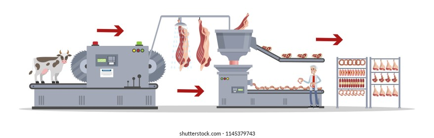 Automated meat production process. Slaughter procedure. Steaks and sausages on the machinery line. Isolated vector flat illustration