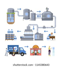 Automated water purification process. Testing and packaging bottles. Water industry. Isolated vector flat illustration