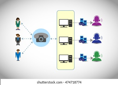 Automatic Call Distribution and Interactive voice response system design