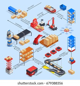 Automatic warehouse robots isometric flowchart with continuous conveyor bands manipulators different logistics item names with arrows vector illustration