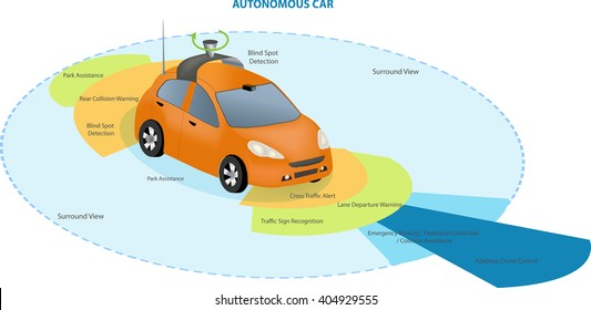 Automobile sensors use in self-driving cars:camera data with pictures Radar and LIDAR  Autonomous Driverless Car