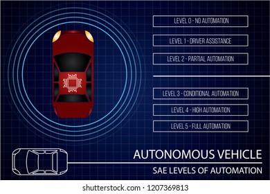 Autonomous vehicle concept. Autonomous car automation levels according to Society of Automotive Engineers (SAE). Vector illustration EPS 10.