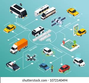 Autonomous vehicle  flowchart with police drones for road control autopilot cars and satellite navigation isometric elements vector illustration