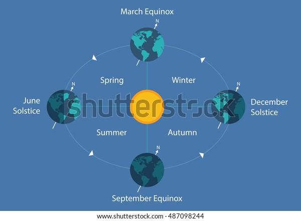 diagram of a spring solstice autumnal equinox solstice diagram earth sun stock vector  royalty  autumnal equinox solstice diagram earth