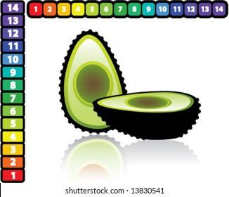 Avocado PH Scale