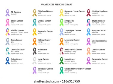Awareness ribbons chart - color meanings. Cancer types.
