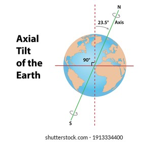 Axial tilt of Earth at 23.5 degrees. Diagram shows the Earth's axis, north and south, the ecliptical plane around the sun and the perpendicular to the ecliptic.