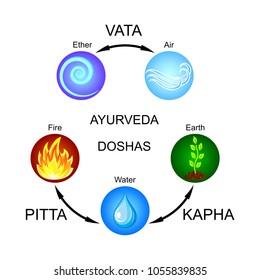 Ayurveda doshas: Vata, Pitta, Kapha. Flache Vektorsymbole.