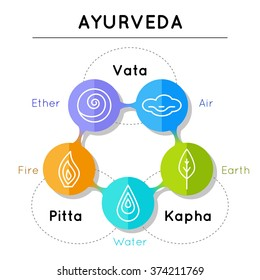 Ayurveda vector illustration. Ayurveda elements. Vata, pitta, kapha doshas in blue, orange and green colors. Ayurvedic body types. Infographic with flat icons. Ayurvedic symbols in linear style.