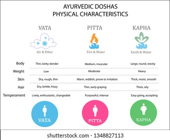 Personality pitta dosha Tailor Your