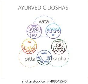 Ayurvedic doshas icons. Vata, pitta, kapha. Five nature elements: water, fire, air, earth, ether. Ayurvedic symbols of  body types.