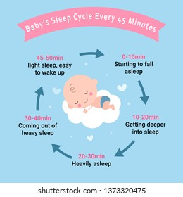 Baby Sleep Cycle Every 45 Minutes. you used for work in annual report, web design, web template, web themes, websites, android app, ios app & presentation.