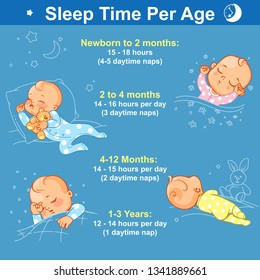Baby sleep infographic.  Cute little baby girls and boys sleep with toy, in crib at night. Sleeping hours per age from newborn to 3 years. Baby regime table. Vector illustration with text.