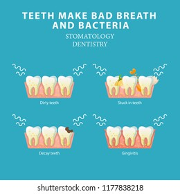 Bad breath and bacteria. Stomatology dentistry vector concept