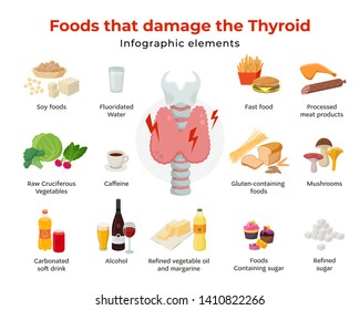 Bad foods for thyroid, set of food icons in flat design isolated on white background. Foods that damage the thyroid infographic elements and Thyroid gland on larynx and trachea vector illustration.