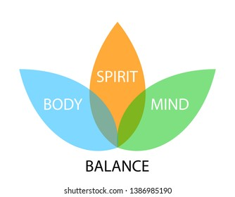 balance concept graph, body, spirit, mind