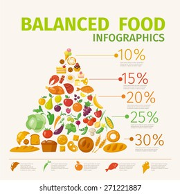 Balanced food infographic pyramid. Vector poster with healthy food infographic.