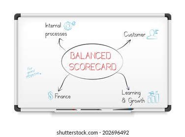 Balanced scorecard diagram on a whiteboard.