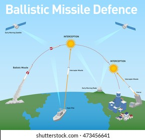 Ballistic Missile Defense (BMD) schematic diagram, vector illustration