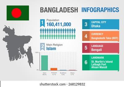 Bangladesh infographics, statistical data, Bangladesh information, vector illustration