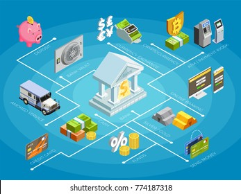Bank financial services isometric flowchart poster with credit cards transactions deposits money withdrawal automated teller machines vector illustration