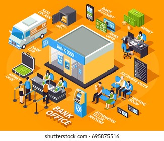 Bank office isometric set with workers and clients, atm, money, car on yellow background isolated vector illustration