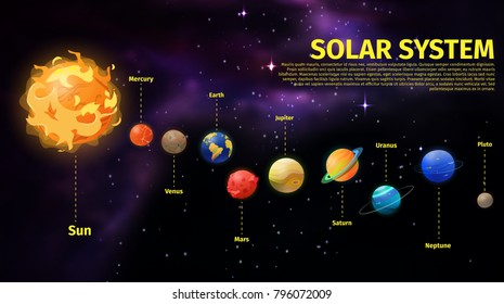 Banner with planets position comparing to Sun. Neptune and Pluto, Mars and Venus, Jupiter and Uranus, Saturn and Mercury, Earth globe. Universe and space, galaxy and cosmology theme