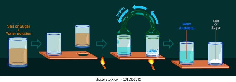 Basic distillation or dropping. Separating mixtures. You can do simple distilling to separate water from sugar or salt. separating sea water solution. dirty water cleaner. 2d computer graphic draw