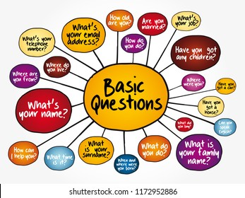 Basic English Questions for daily conversation, mind map flowchart, concept for presentations and reports