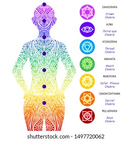 Basic human chakra system. 7 chakras. Set of seven chakra symbols of human body. Root, Navel, Solar plexus, Heart, Throat, Third eye, Crown. 7 colors