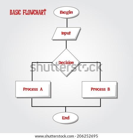 Basic Loop Flowchart Stock Vector Royalty Free 206252695
