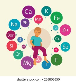Basic micronutrients and macronutrients (minerals) necessary for human health, including children's health. Composition with the image of conventional mineral names around the figure of a child.