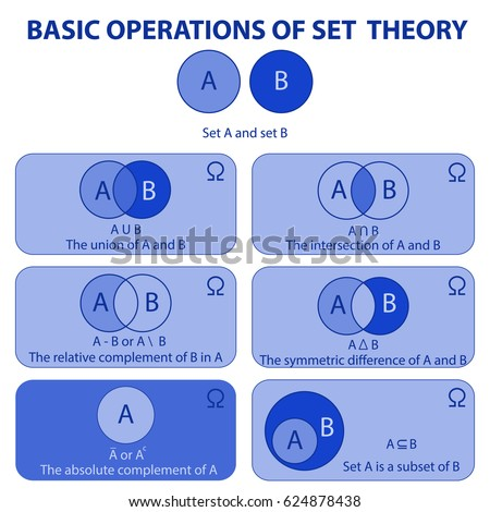 Basic Operations Set Theory Venn Diagrams Stock Vector Royalty Free