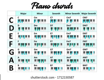 Basic piano chords shown by blue and green color on the key - Major, Minor and Seventh types. Vector illustration in flat style for presentation, website, students and music schools.