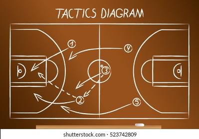 Basketball tactics scheme drawn on the blackboard in chalk