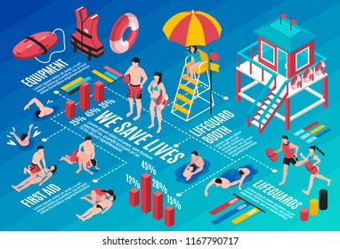 Beach lifeguards infographics layout with rescue inventory lifeguard booth first aid isometric elements and save lives statistic vector illustration