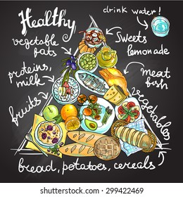 Beautiful hand drawn food pyramid for your design