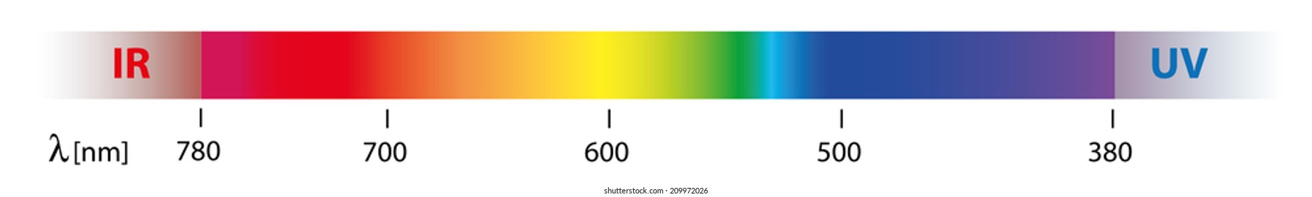 beautiful sunlight spectrum