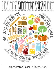 Beautiful vector mediterranean diet image in a modern authentic style isolated on a white background. Useful graph for healthy life. Healthcare, dieting infographic. Vertical poster