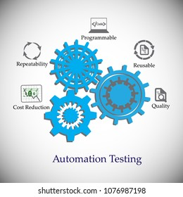 Benefits and advantages of software automation testing, icon collection, concept of automation testing, deliver the quality products using automation tools, reduce cost, re usability of test scripts