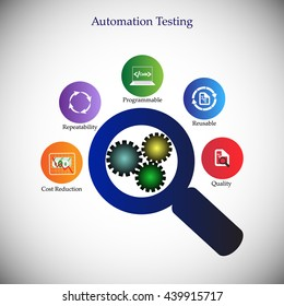 Benefits and advantages of software automation testing, icon collection, concept of automation testing, deliver the quality products using automation tools, reduce cost, re-usability of test scripts