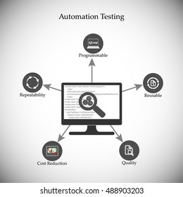 Benefits and advantages of software automation testing, icon collection, concept of automation testing, deliver the quality products using automation tools, reduce cost, re-usability of test scripts.