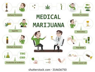 Benefits of marijuana Infographic.vector illustration