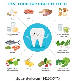 Best Food for Helthy Teeth and cute tooth cartoon character infographic elements with foods icons in flat design isolated on white background.